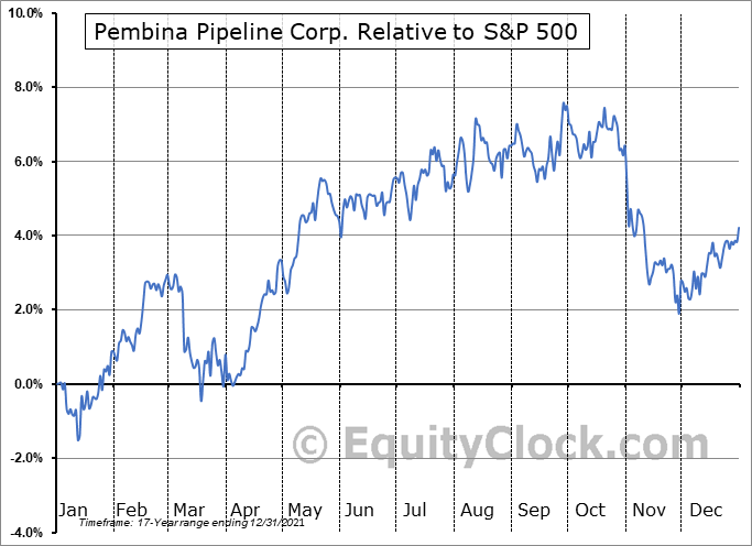 PBA Relative to the S&P 500