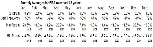 Monthly Seasonal Pembina Pipeline Corp. (NYSE:PBA)