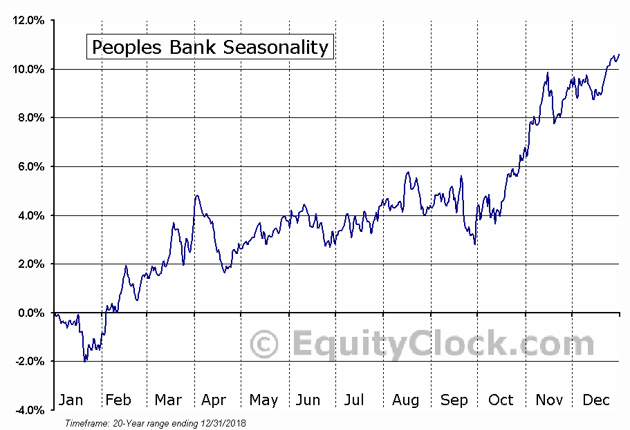 Peoples Bank (NASD:PBCT) Seasonal Chart