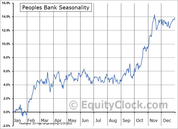 Peoples Bank (NASD:PBCT) Seasonal Chart