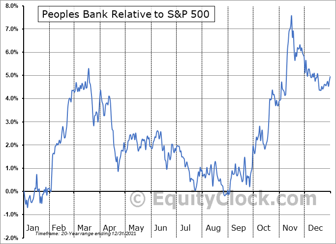 PBCT Relative to the S&P 500