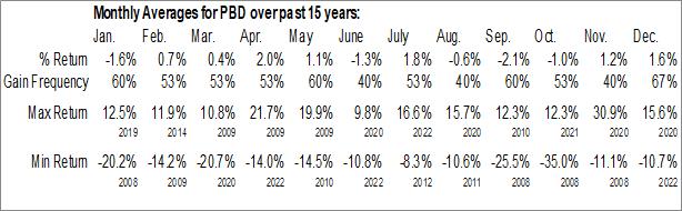Monthly Seasonal Invesco Global Clean Energy ETF (NYSE:PBD)