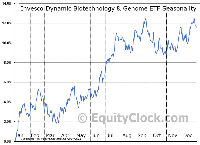 Invesco Dynamic Biotechnology & Genome ETF (NYSE:PBE) Seasonal Chart