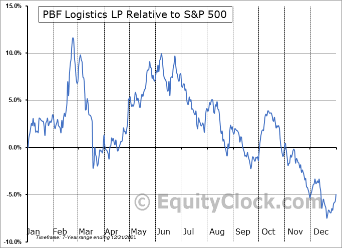 PBFX Relative to the S&P 500