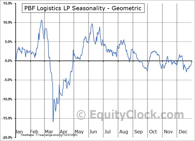 PBF Logistics LP (NYSE:PBFX) Seasonality