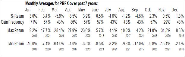 Monthly Seasonal PBF Logistics LP (NYSE:PBFX)