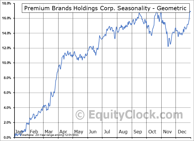 Premium Brands Holdings Corp. (TSE:PBH.TO) Seasonality