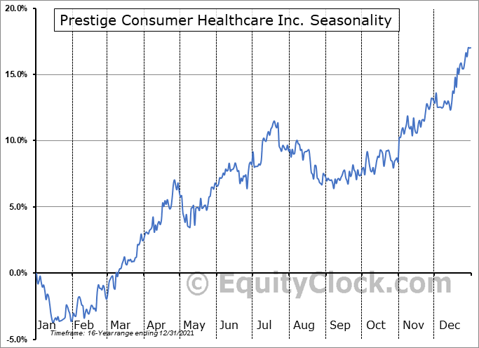 Prestige Consumer Healthcare Inc. (NYSE:PBH) Seasonal Chart