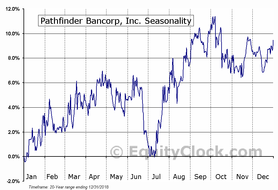 Pathfinder Bancorp, Inc. (NASD:PBHC) Seasonal Chart