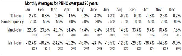 Monthly Seasonal Pathfinder Bancorp, Inc. (NASD:PBHC)