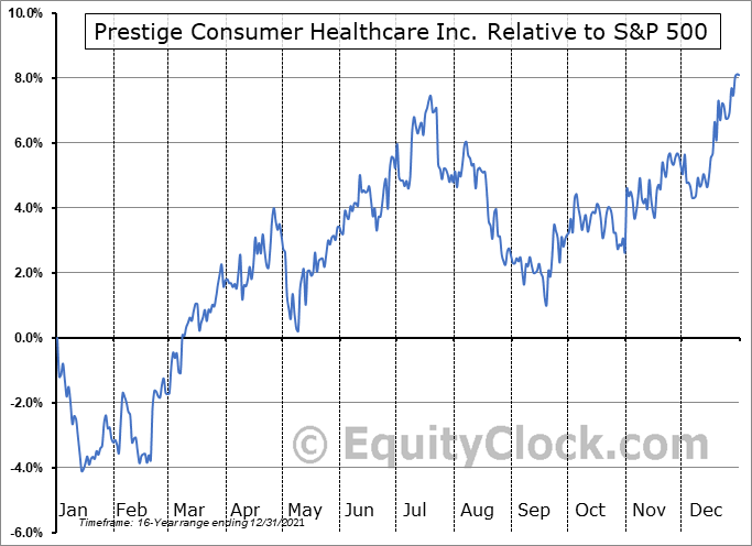 PBH Relative to the S&P 500