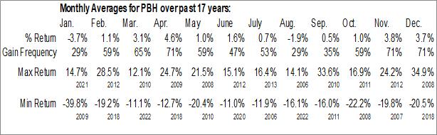 Monthly Seasonal Prestige Consumer Healthcare Inc. (NYSE:PBH)