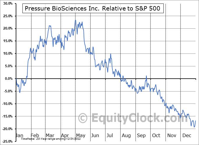 PBIO Relative to the S&P 500
