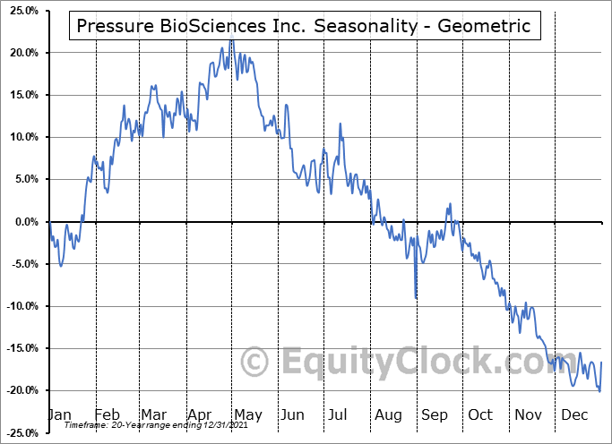 Pressure BioSciences Inc. (OTCMKT:PBIO) Seasonality
