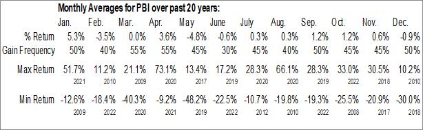 Monthly Seasonal Pitney Bowes, Inc. (NYSE:PBI)