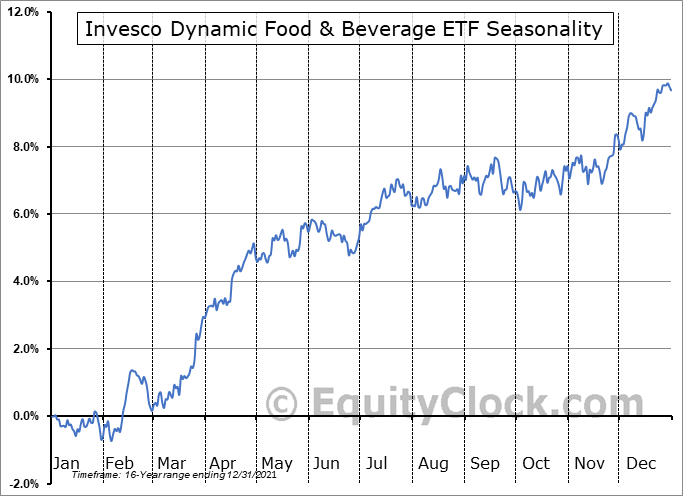 Invesco Dynamic Food & Beverage ETF (NYSE:PBJ) Seasonal Chart