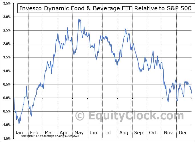 PBJ Relative to the S&P 500