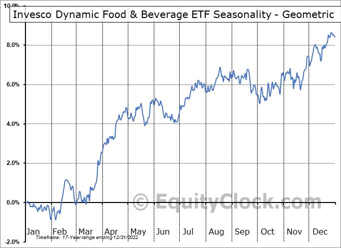 Invesco Dynamic Food & Beverage ETF (NYSE:PBJ) Seasonality