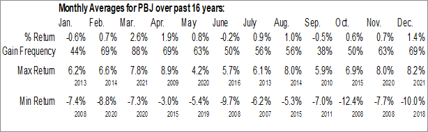 Monthly Seasonal Invesco Dynamic Food & Beverage ETF (NYSE:PBJ)