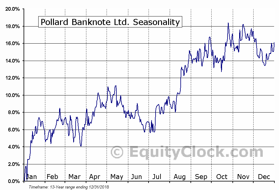 Pollard Banknote Ltd. (TSE:PBL.TO) Seasonal Chart