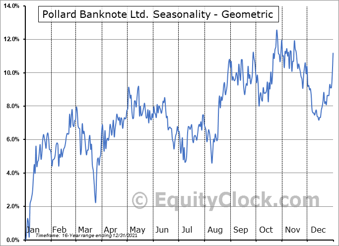 Pollard Banknote Ltd. (TSE:PBL.TO) Seasonality