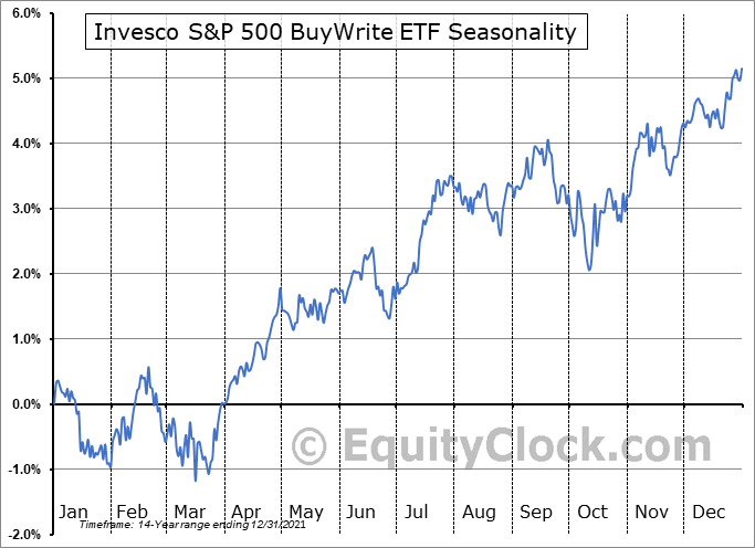 Invesco S&P 500 BuyWrite ETF (NYSE:PBP) Seasonal Chart