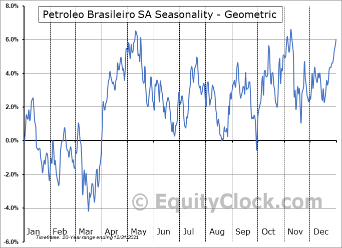 Petroleo Brasileiro SA (NYSE:PBR/A) Seasonality