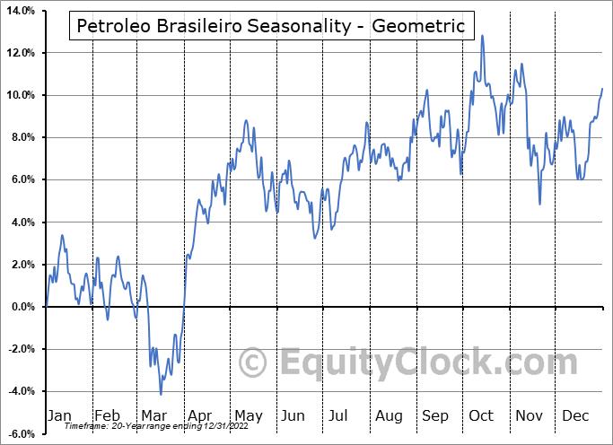 Petroleo Brasileiro (Petrobras) (NYSE:PBR) Seasonality