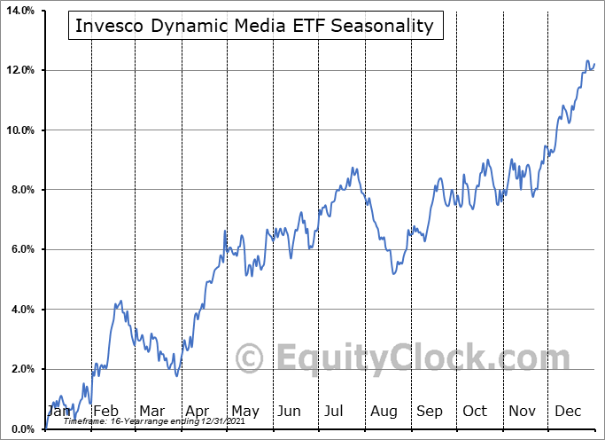 Invesco Dynamic Media ETF (NYSE:PBS) Seasonal Chart