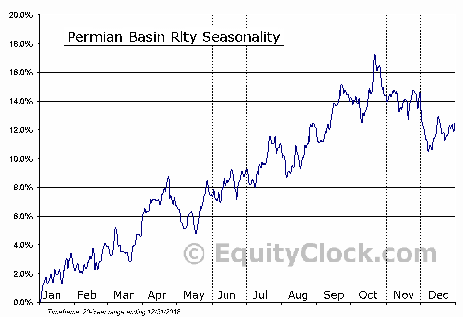 Permian Basin Rlty (NYSE:PBT) Seasonal Chart