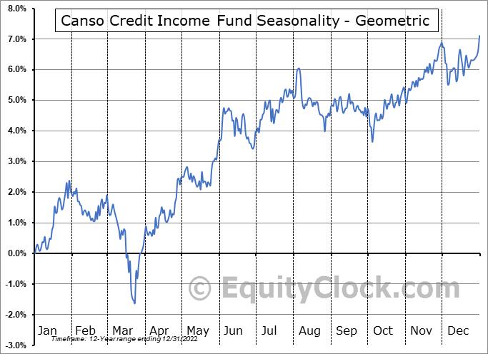 Canso Credit Income Fund (TSE:PBY/UN.TO) Seasonality