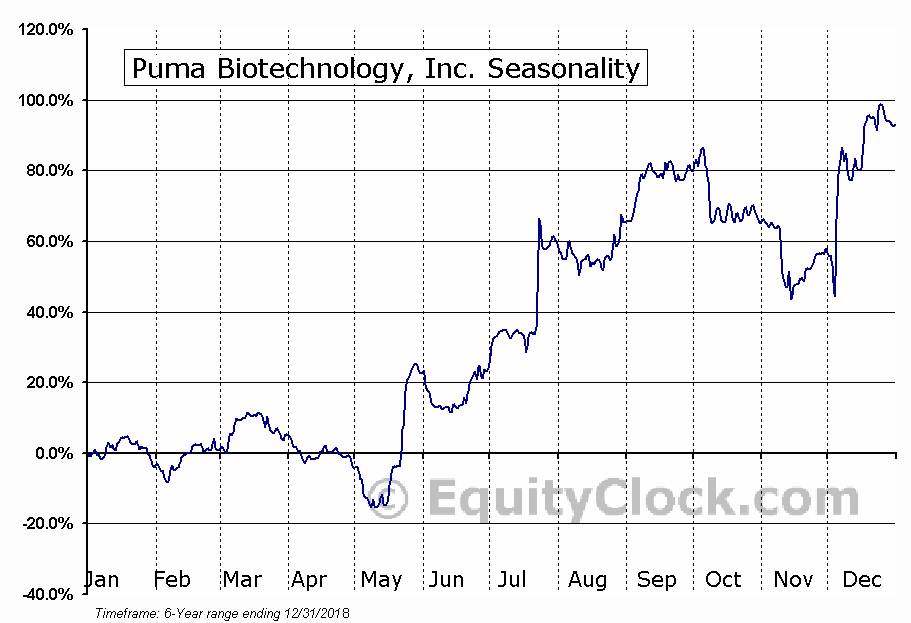 Puma Biotechnology, Inc. (NASD:PBYI) Seasonal Chart
