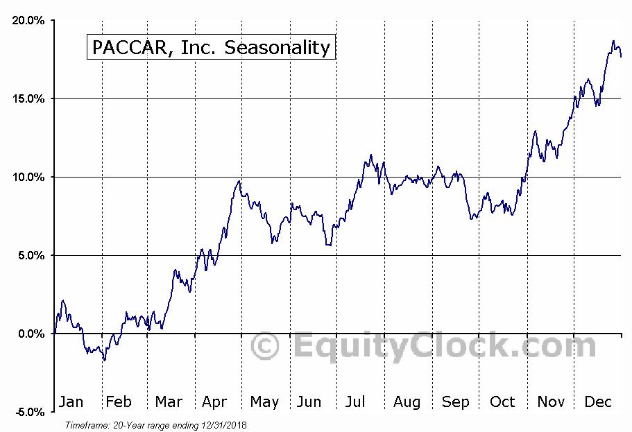 PACCAR, Inc. (NASD:PCAR) Seasonal Chart