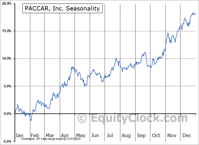 PACCAR, Inc. (NASD:PCAR) Seasonal Chart
