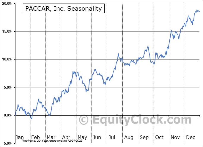 PACCAR Inc. Seasonal Chart