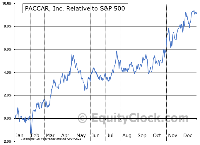 PCAR Relative to the S&P 500