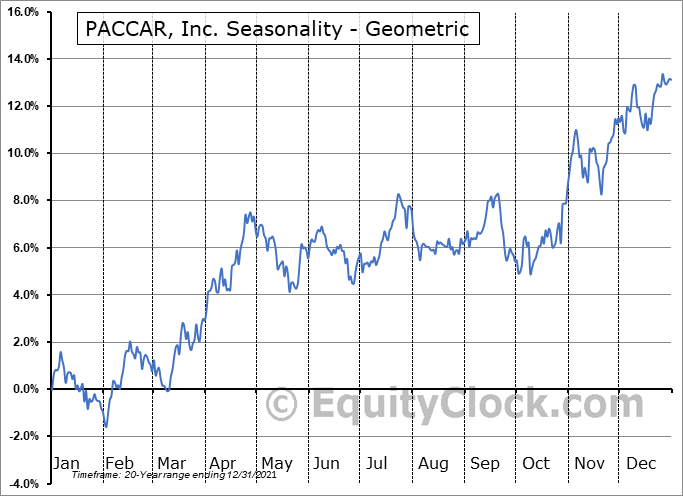 PACCAR, Inc. (NASD:PCAR) Seasonality
