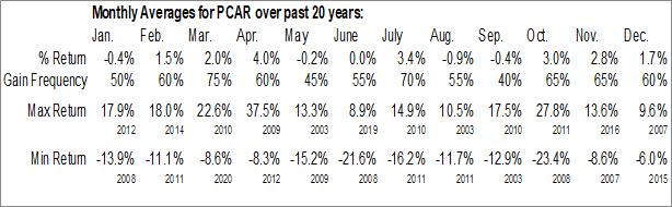 Monthly Seasonal PACCAR, Inc. (NASD:PCAR)