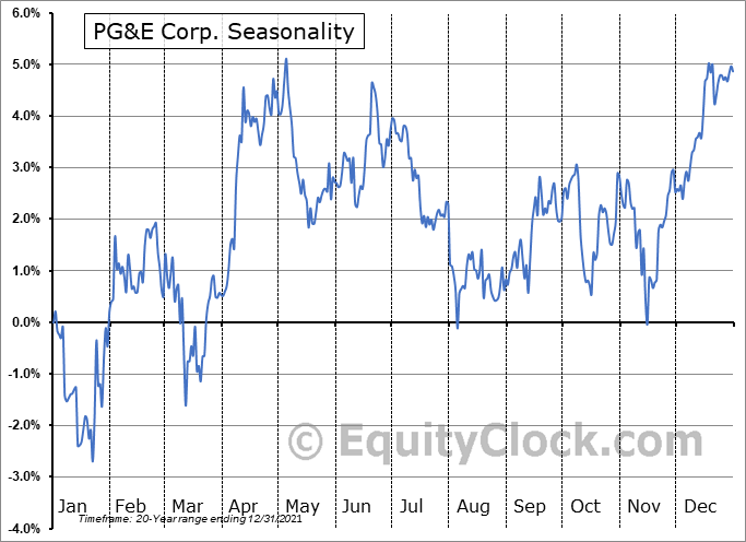 PG&E Corp. (NYSE:PCG) Seasonal Chart