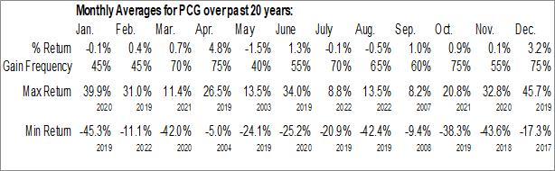 Monthly Seasonal PG&E Corp. (NYSE:PCG)