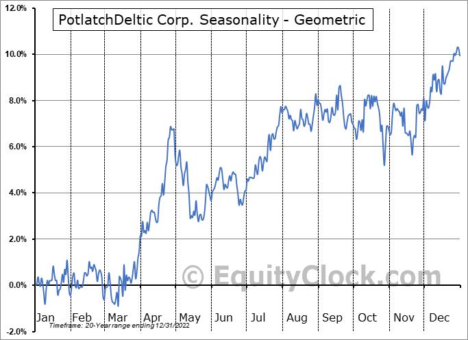 PotlatchDeltic Corp. (NASD:PCH) Seasonality