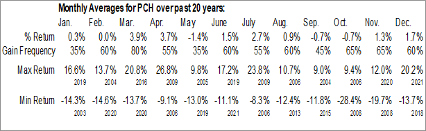 Monthly Seasonal PotlatchDeltic Corp. (NASD:PCH)