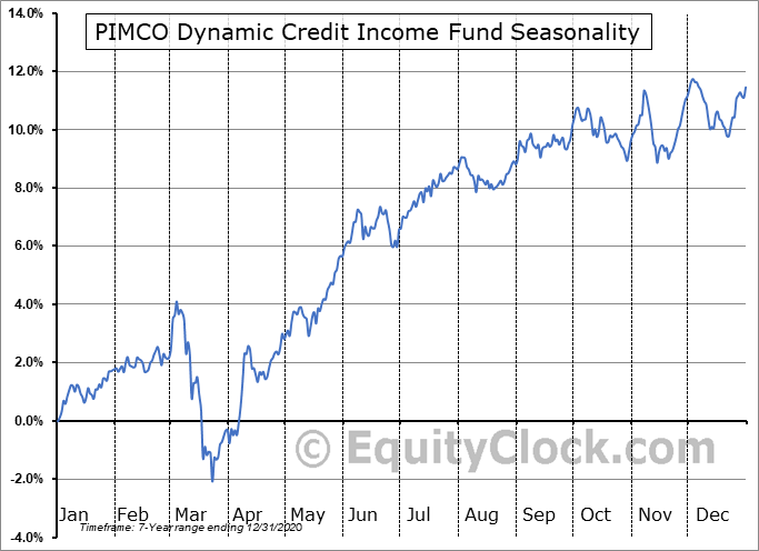 PIMCO Dynamic Credit Income Fund (NYSE:PCI) Seasonal Chart