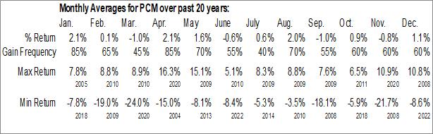 Monthly Seasonal PCM Fund (NYSE:PCM)