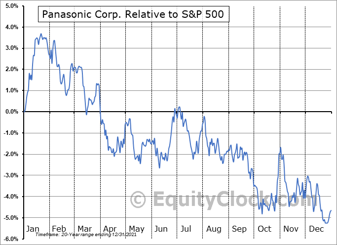 PCRFY Relative to the S&P 500