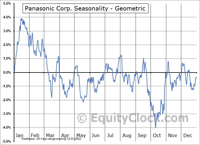 Panasonic Corp. (OTCMKT:PCRFY) Seasonality