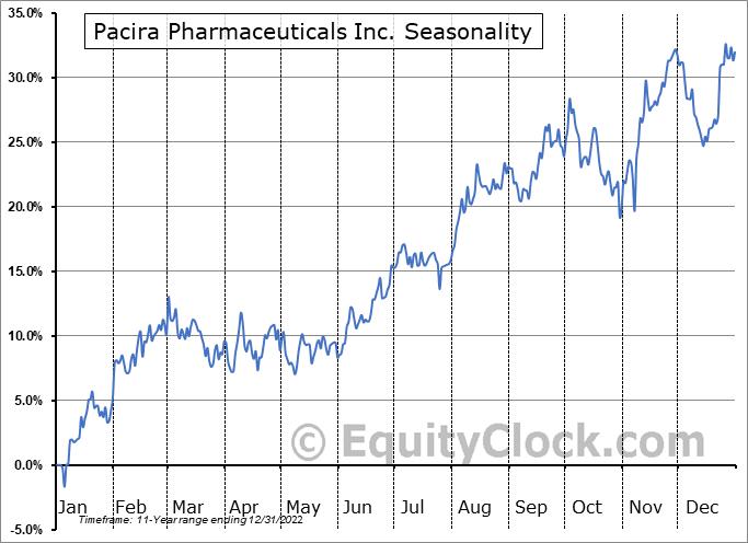 Pacira Pharmaceuticals Inc. (NASD:PCRX) Seasonality