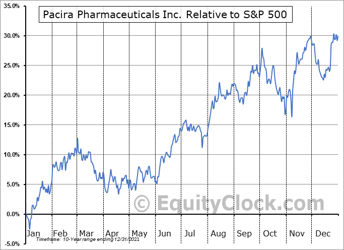 PCRX Relative to the S&P 500