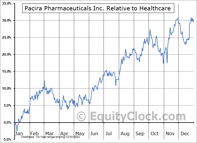 PCRX Relative to the Sector