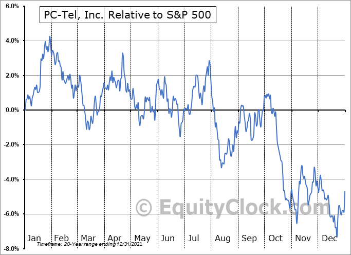 PCTI Relative to the S&P 500